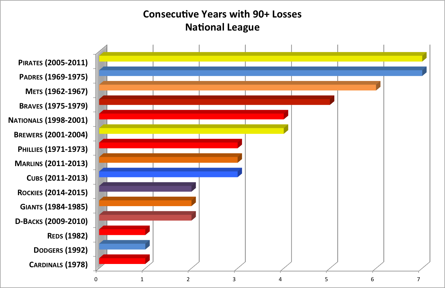 *Note: Several teams had multiple streaks of the same length. The years above represent the worst stretch over those years.
