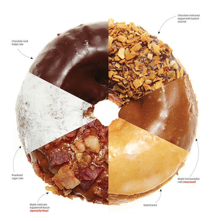 Donuts To Make You Go Nuts