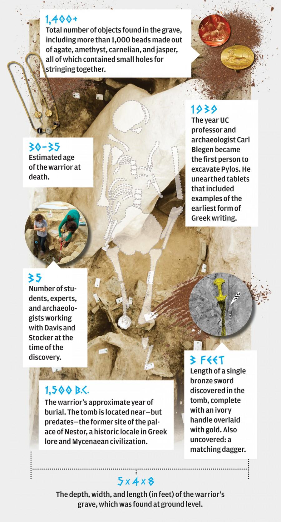 Pylos Excavations