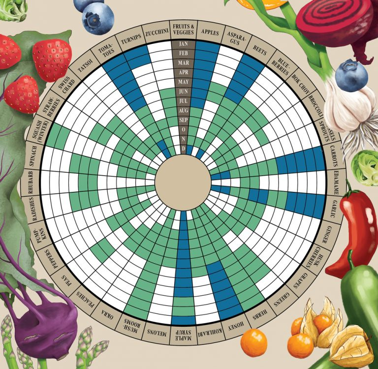 Here's the Best Time of the Year to Buy 50-Plus Locally Grown Fruits and Vegetables